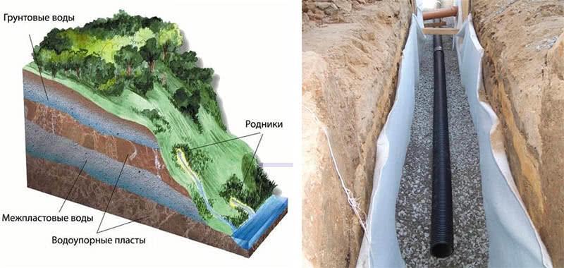 Грунтовая вода — википедия. что такое грунтовая вода