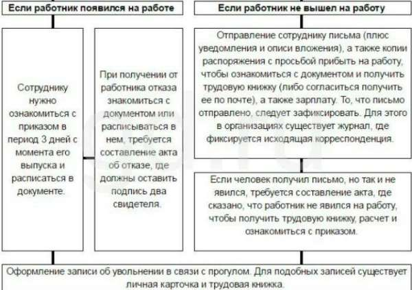 Увольнение за прогул (статья тк рф): пошаговая инструкция (процедура), схема 2020 г. порядок оформления приказа (образец), уведомление, расчет, сроки