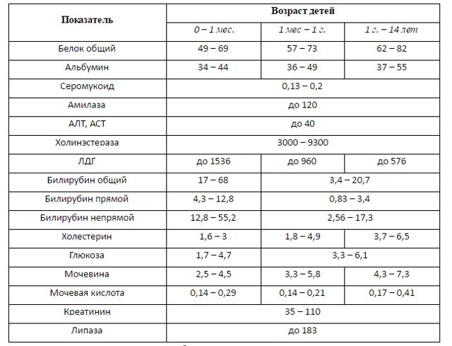 Повышена амилаза в крови: причины, диагностика и лечение