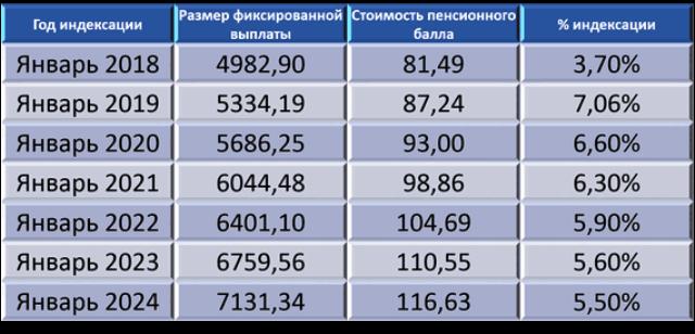 Индексация пенсий в 2020, индексация пенсий работающим, неработающим пенсионерам