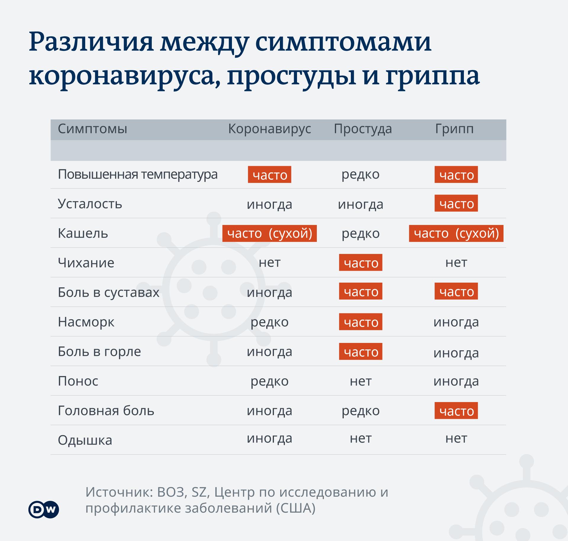 Эксперты рассказали, опасно ли бессимптомное течение коронавирусной инфекции – москва 24, 24.04.2020