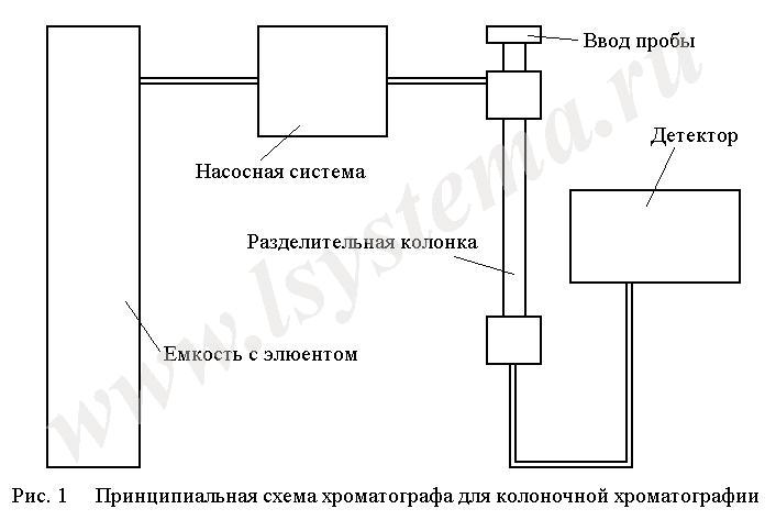 Виды хроматографии. области применения хроматографии. сущность и методы анализа хроматографии
