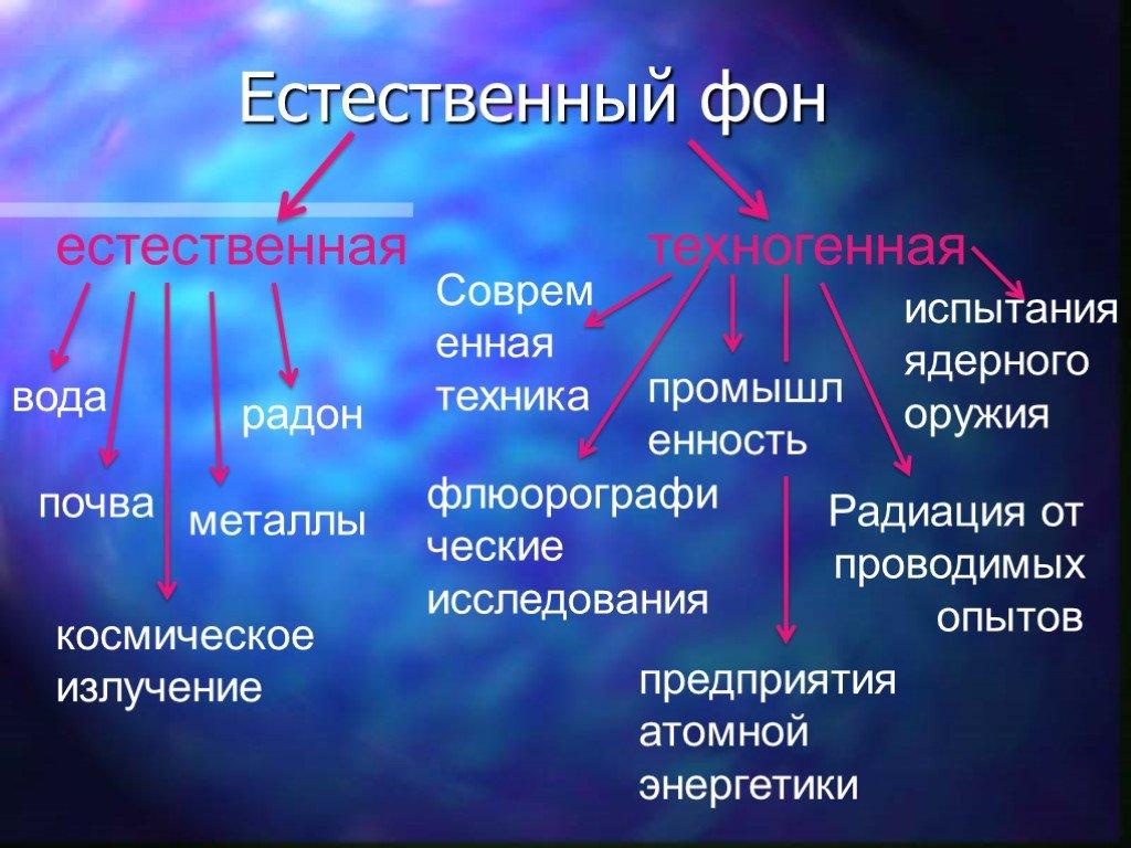Источники радиации вокруг нас. топ-13