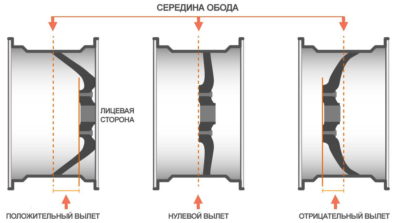 Что означает вылет колесного диска