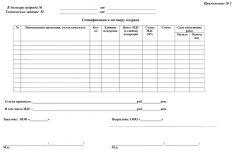 Спецификация простыми словами: виды и образцы заполнения