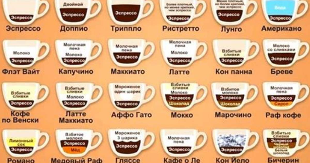 Раф-кофе: что это такое, рецепты приготовления, подача кофе