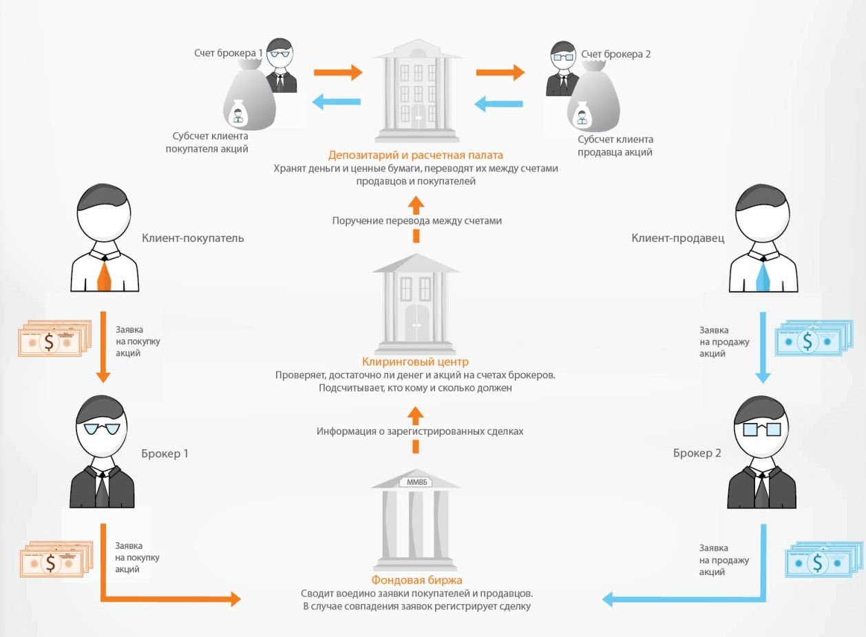 Что такое фондовый рынок | азбука трейдера