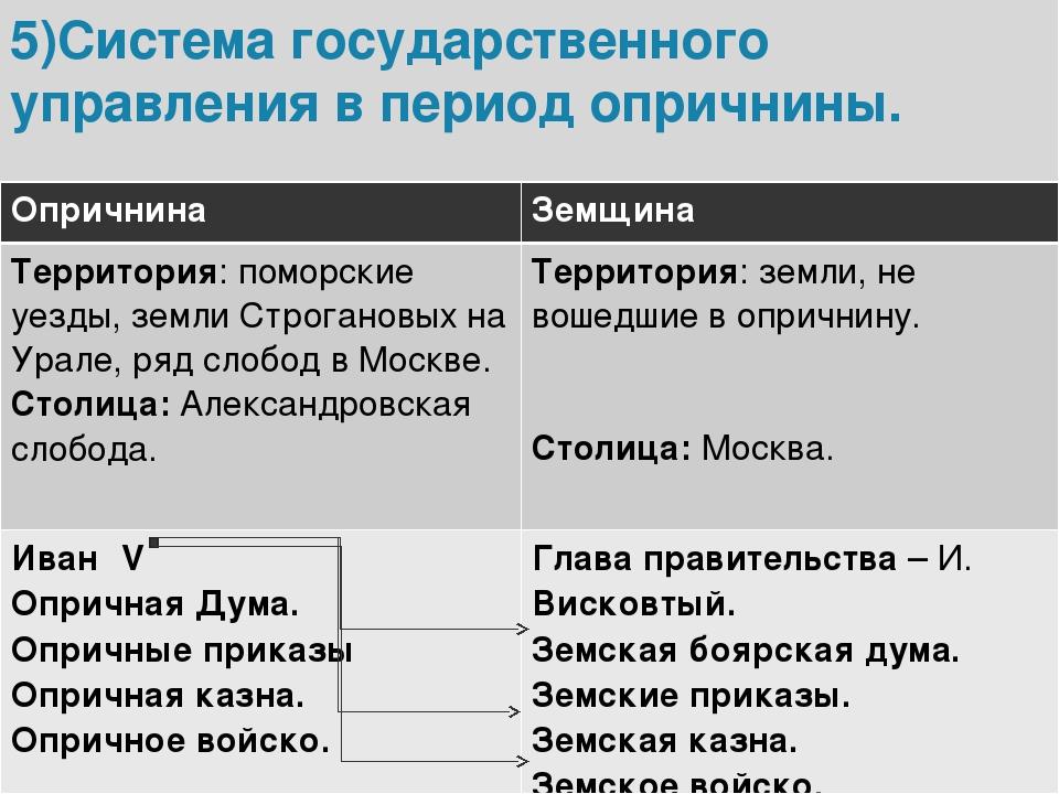 Земщина – большая часть московского царства xvi века не вошедшая в опричный удел