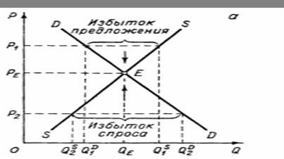 Рыночное равновесие википедия
