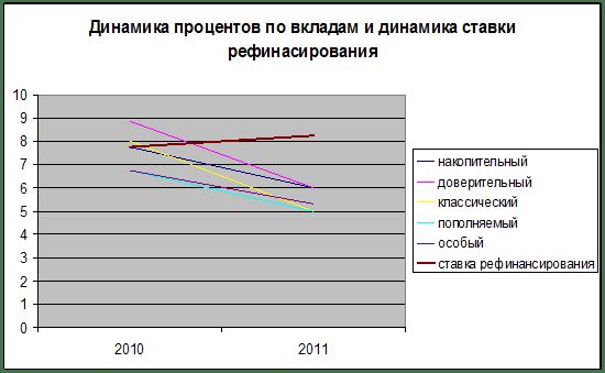 Особенности использования ключевой ставки и ставки рефинансирования