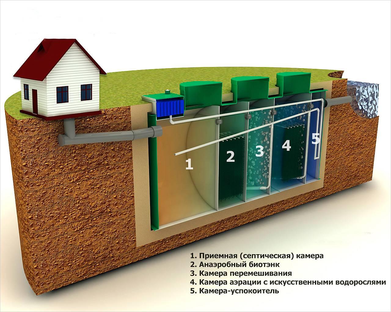 Септик в частном доме - все о септиках