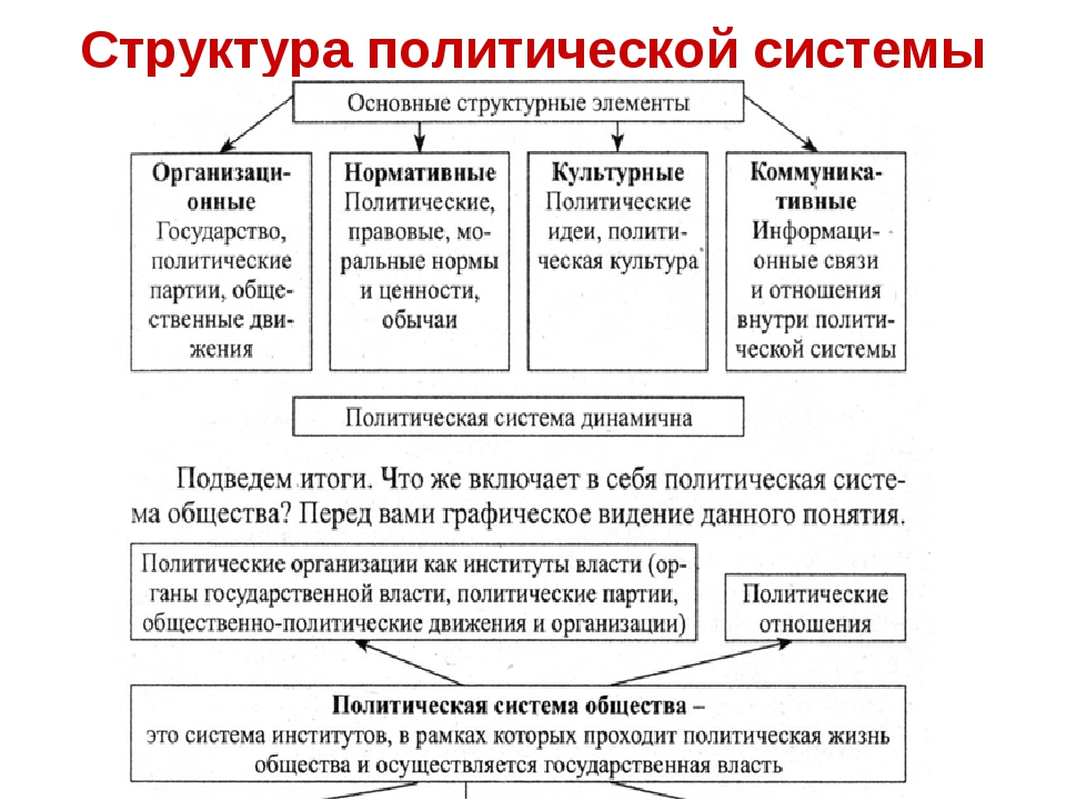 Политическая система общества и ее элементы. политическая система - это...