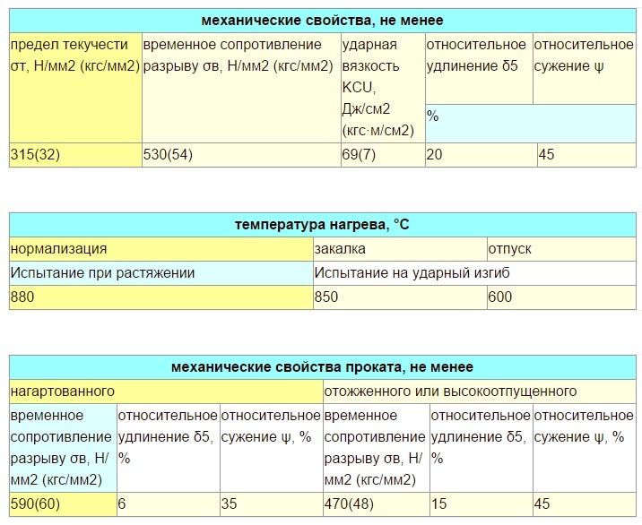 Применение легированных сталей. классификация и маркировка сплавов