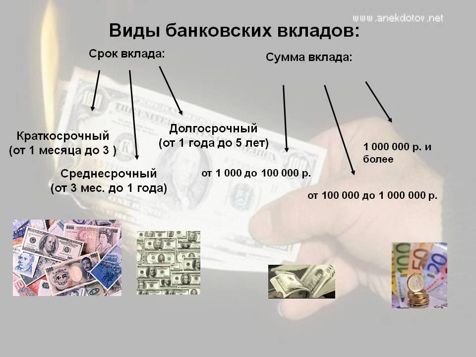 Что такое депозит сбербанка