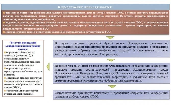 Этапы создания тос пошаговое руководство