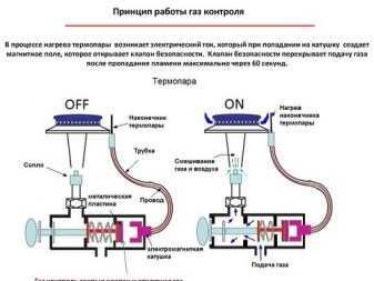 Термопара: конструкция и принцип работы датчика, виды устройств для измерения температуры