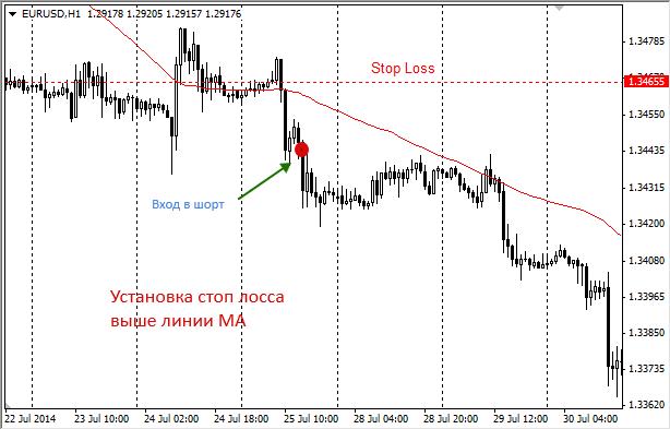 Что такое стоп-лосс и тейк-профит на фондовой бирже?