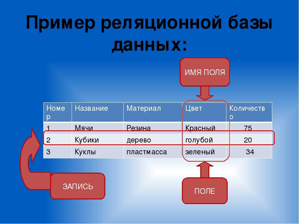 Объектно-реляционные и объектные базы данных