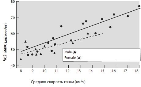 Главное о концепции максимального потребления кислорода: что это такое и как увеличить этот показатель