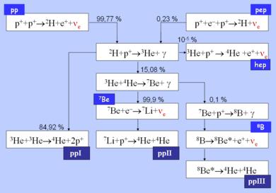 Протон — википедия. что такое протон