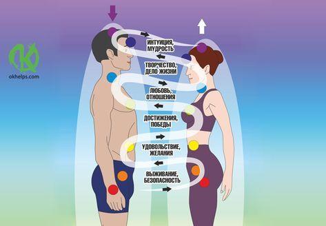 Ментальная связь между мужчиной и женщиной - что это такое и как проявляется
