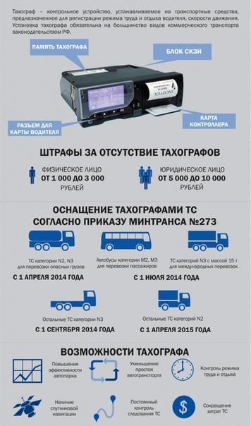 Карта водителя для цифрового тахографа