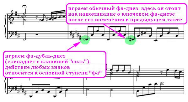 Бемоль, диез и бекар - знаки альтерации в музыке