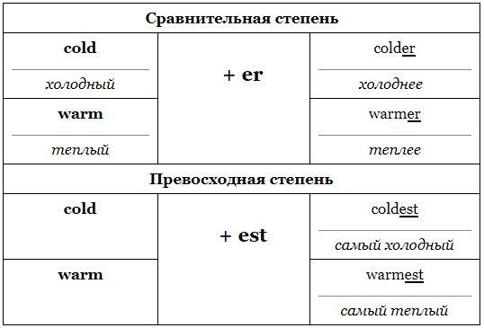 Степени сравнения прилагательных в английском языке ⬅️