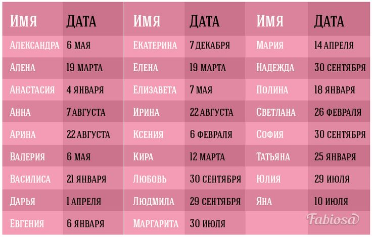 Что такое тезоименитство в православии: отличия именин от дня ангела, празднование + значение имени для христиан