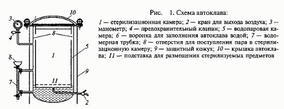 Автоклав — википедия с видео // wiki 2