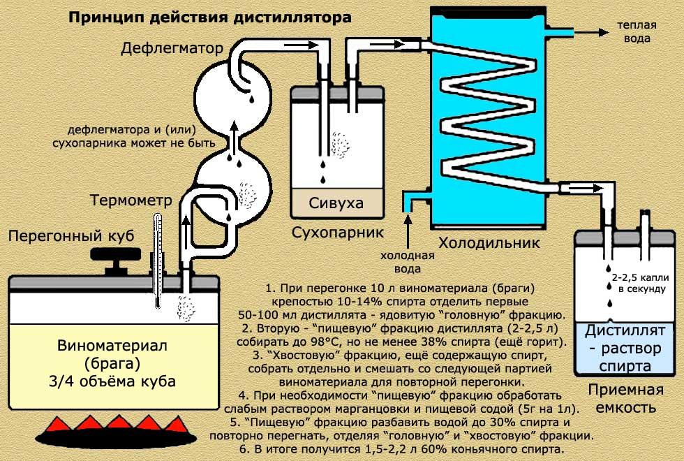 Дистиллят коньячный: что это такое, состав, изготовление :: businessman.ru