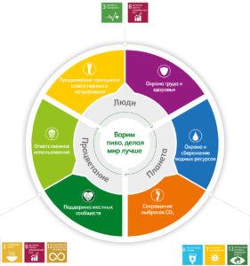 17 целей устойчивого развития до 2030 года и их особенности