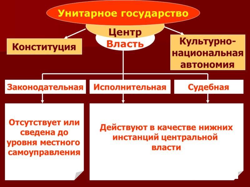 Основные признаки унитарного государства