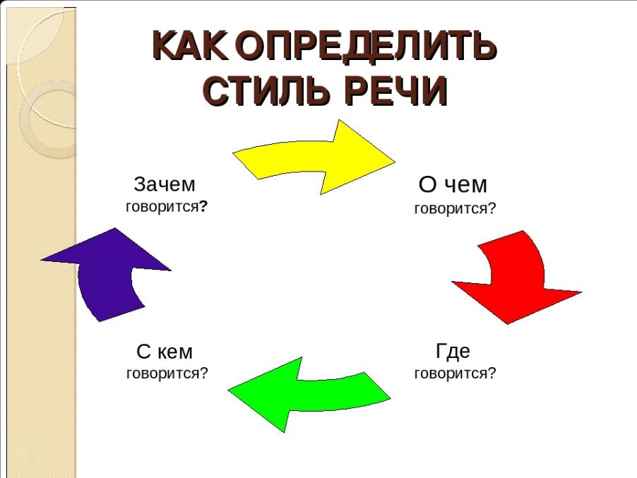 Типы и стили текстов в современном копирайтинге.