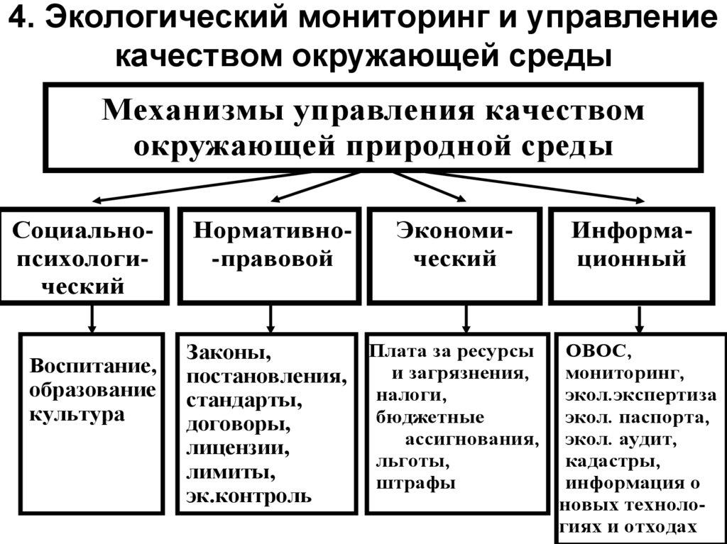 Что такое мониторинг окружающей среды? функции мониторинга окружающей среды :: businessman.ru