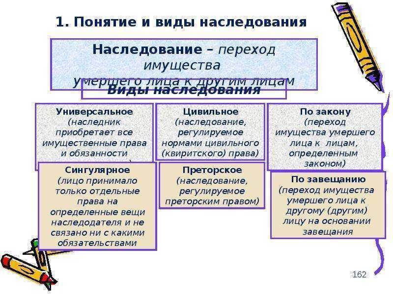 Виды наследования в рф с примерами