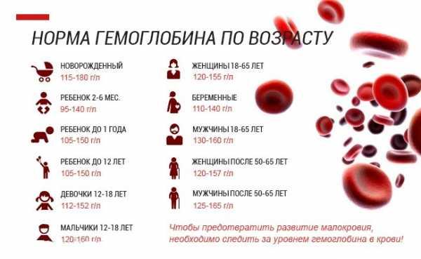 Высокий гемоглобин: причины повышения, чем опасен, лечение