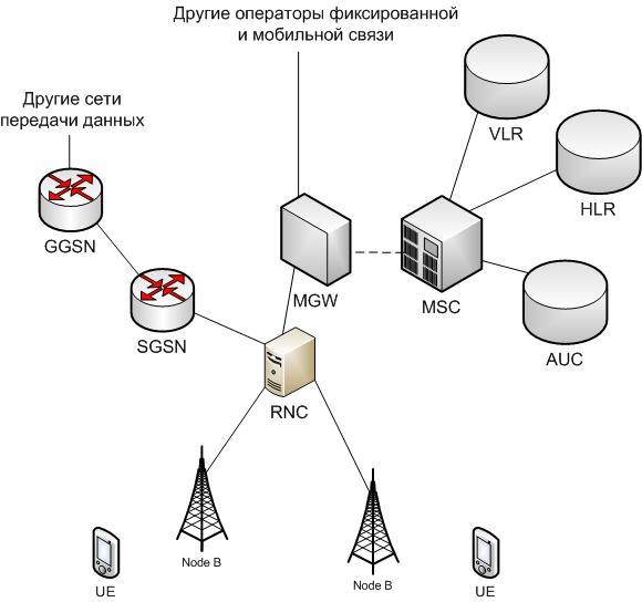 Беспроводные технологии подключения к сети интернет umts / wcdma