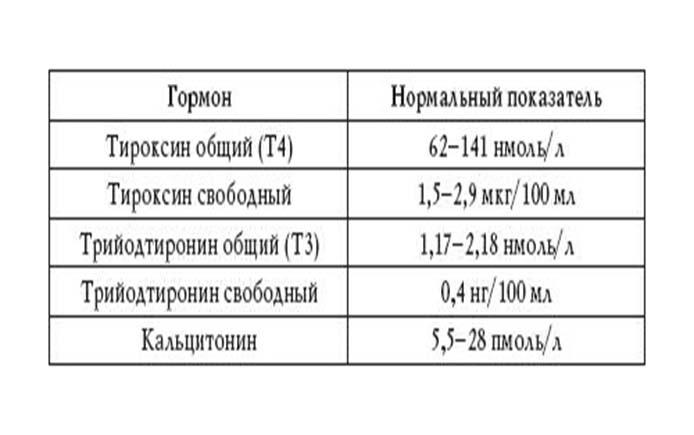 Тиреокальцитонин — википедия с видео // wiki 2