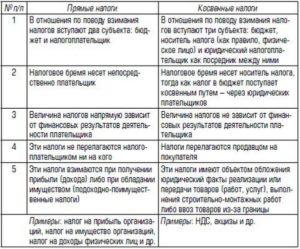 Налог — википедия. что такое налог