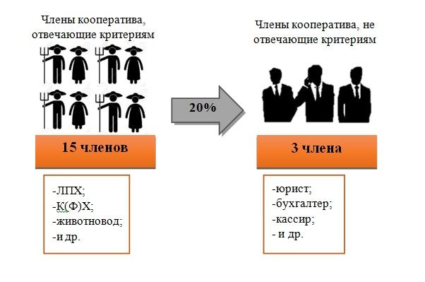 Кооператив потребительский - это... что такое кооператив потребительский: зарождение, в ссср, в российской федерации, общепринятые сокращения, общее собрание, устав потребительского кооператива, природа потребительского кооператива