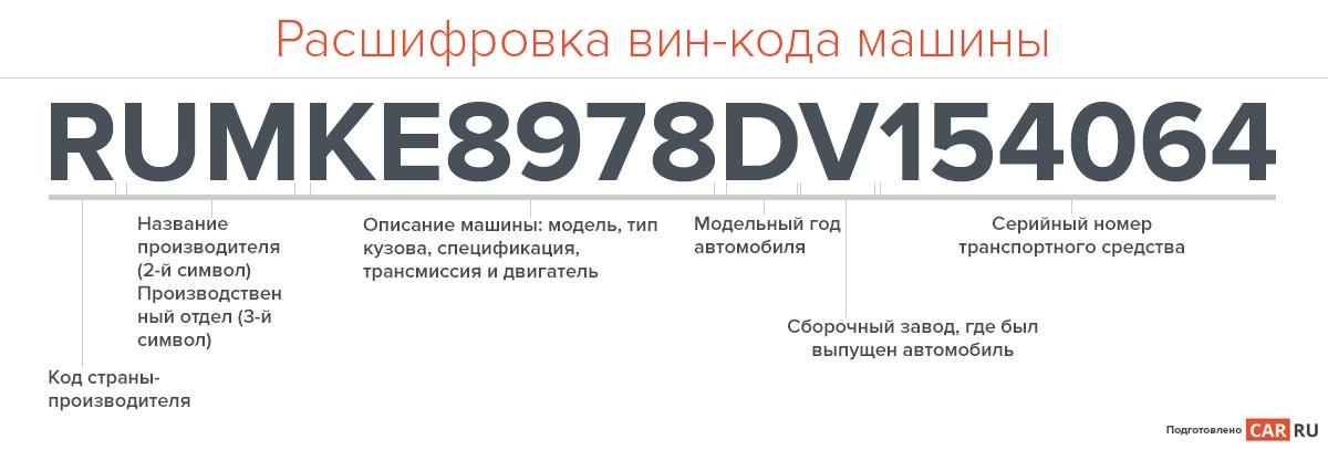 Идентификационный номер транспортного средства — википедия переиздание // wiki 2