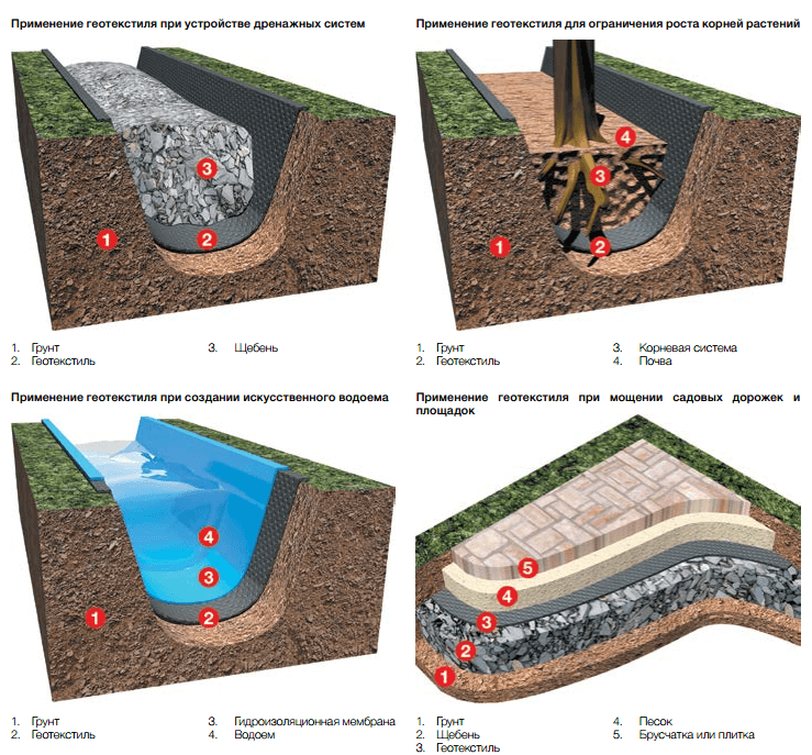 8 советов, как выбрать геотекстиль: виды, назначение и производители | строительный блог вити петрова
