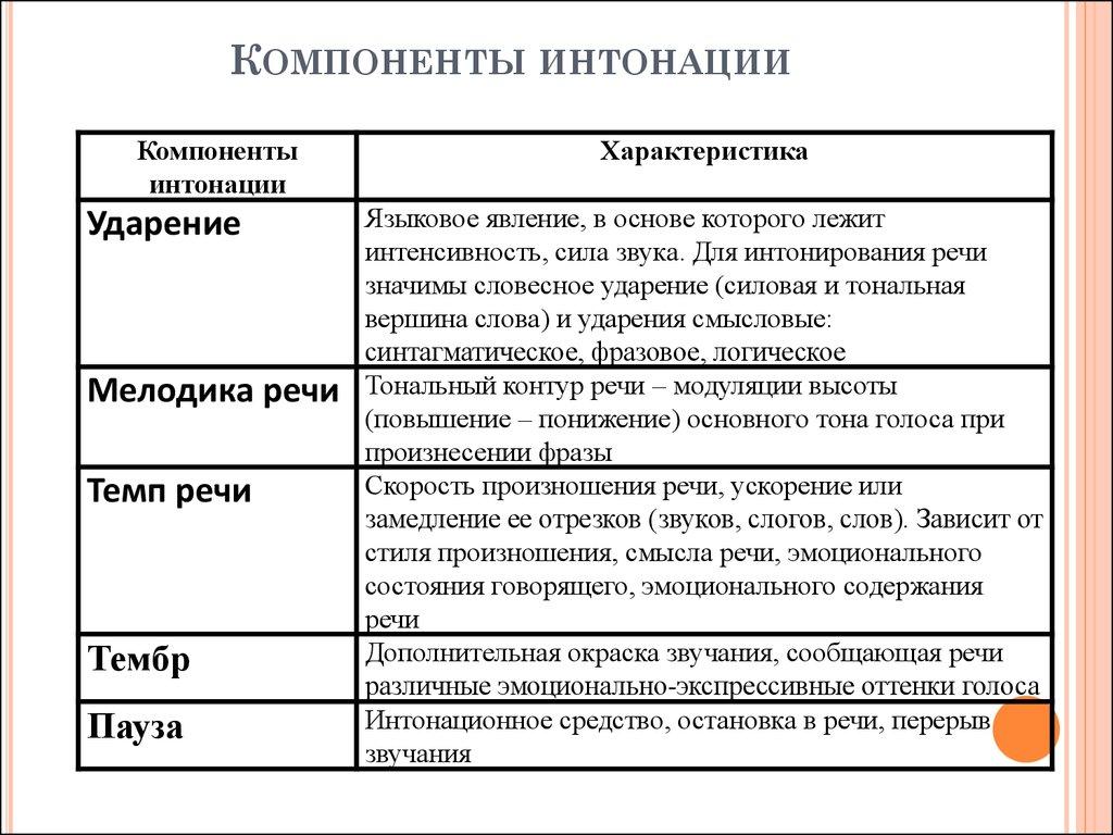 Какой бывает интонация в русском языке. виды интонации.