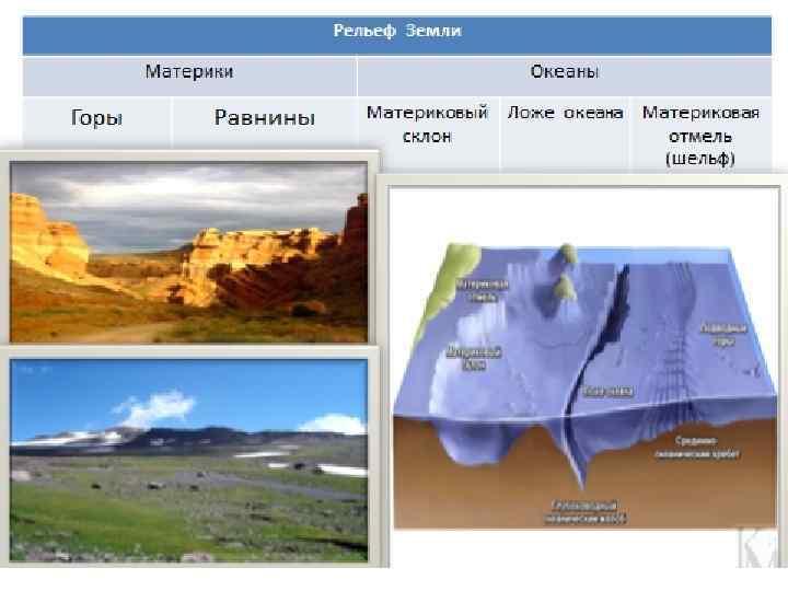 Рельеф - определение в географии, основные формы и факторы, влияющие на формирование - помощник для школьников спринт-олимпик.ру