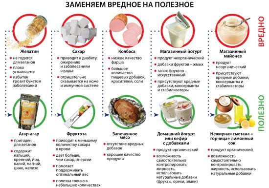 Что такое правильное питание: полное руководство для новичков и примерное меню на неделю