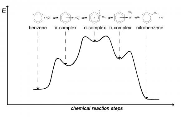 Что такое период в химии. периоды развития химии