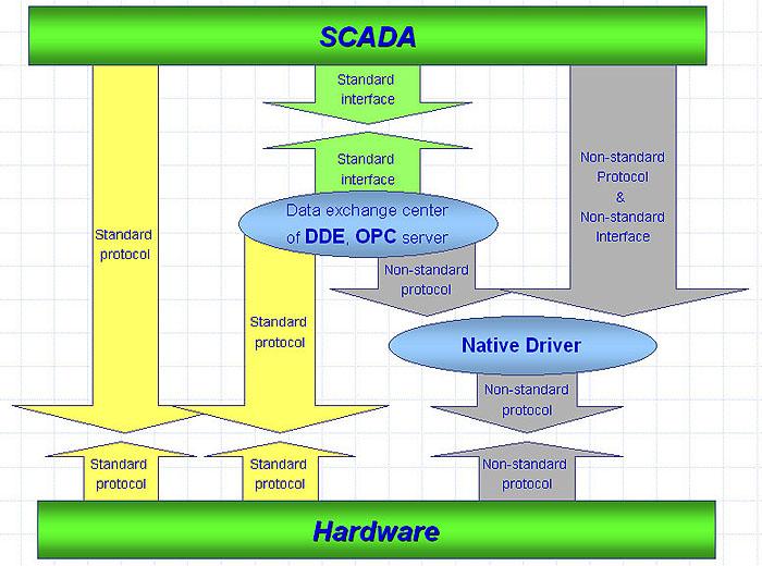 Узнайте всё о scada-системах