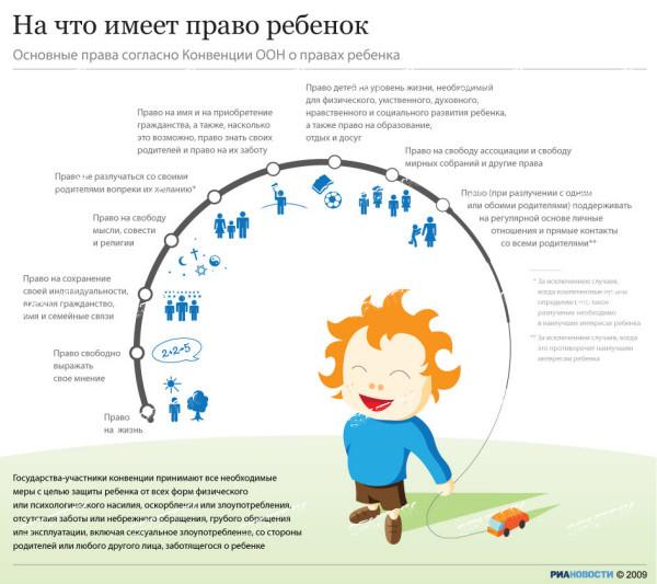 Конвенция о правах детей: определение, краткое содержание и характеристика