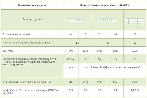 Монолитный поликарбонат (49 фото): литой прозрачный и цветной листовой поликарбонат, характеристики и монтаж, цвета листов и отзывы